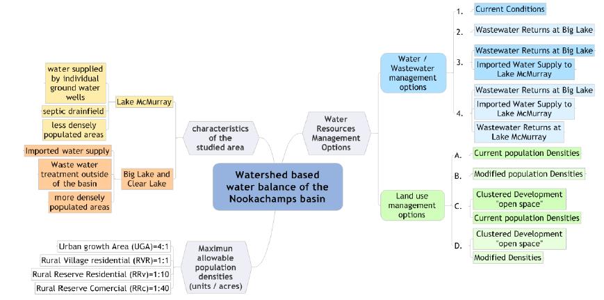 Figura 2: Opciones de Gestión en Recursos Hídricos