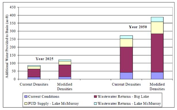 Figura 4: Impacto en Verano de las Opciones de Gestión de Recursos Hídricos sobre el balance hídrico.