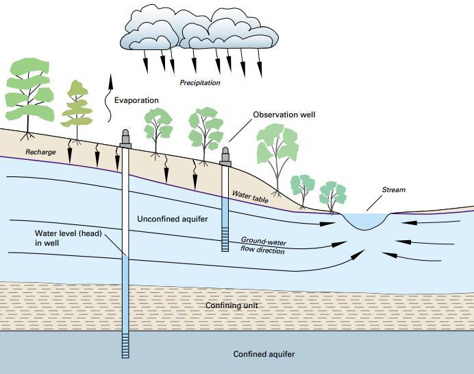 Figura 1. Sección hidrogeológica con pozos instalados sobre acuíferos confinados y no confinados1