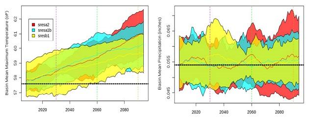 Figura 1. Rango de Variación de los Valores Anuales Promedio de Temperatura Máxima y Precipitación Media por escenario GCM1