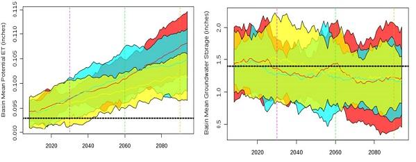 Figure 2. Rango de Variación de los Valores Anuales Promedio de Evapotranspiración Potencial y Almacenamiento de Agua Subterránea por escenario GCM2