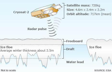 Imagen 1. Instrumento SIRAL, funcionaba como radar altímetro en océanossobre hielo marino, con ecos de transmisión medía los témpanos más pequeños.