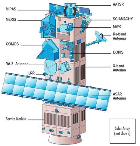 Imagen 1. Partes del satélite ENVISAT, lanzado por Arianespace en un cohete Ariane 5 desde Kourou, Guyana Francesa.