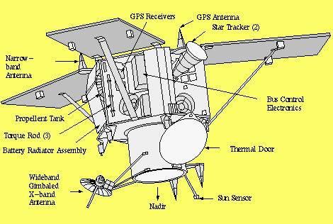 Imagen 2. Partes de lanave espacial IKONOS-2 (Crédito de imagen: Space Imaging Inc.)
