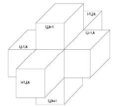 Figura 2-2. Índices para las seis celdas adyacentes que rodean a la celda i, j, k (oculta). (Modificada de McDonald and Harbaugh, 1988.)