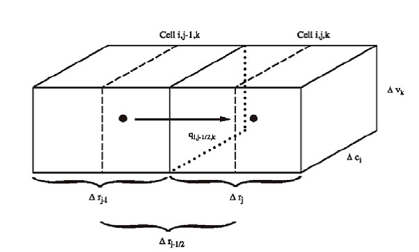 Figura 2-3. Flujo en la celda i, j, k desde la celda i, j-1, k. (Modificada de McDonald and Harbaugh, 1988.)