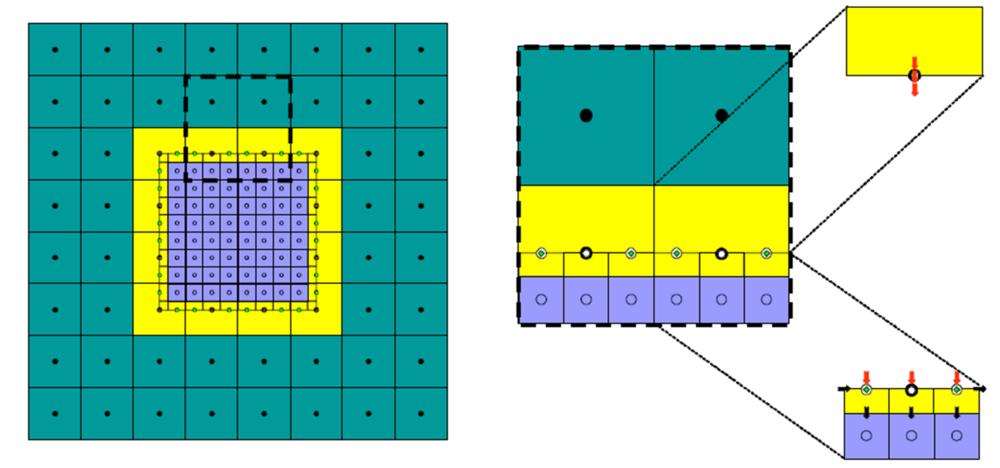 Refinamiento horizontal y vertical con MODFLOW - LGR