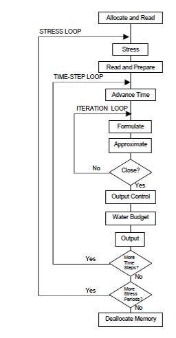 Figura 3-1. Estructura del diagrama de flujo para la solución de la ecuación de flujo de agua subterránea con MODFLOW.