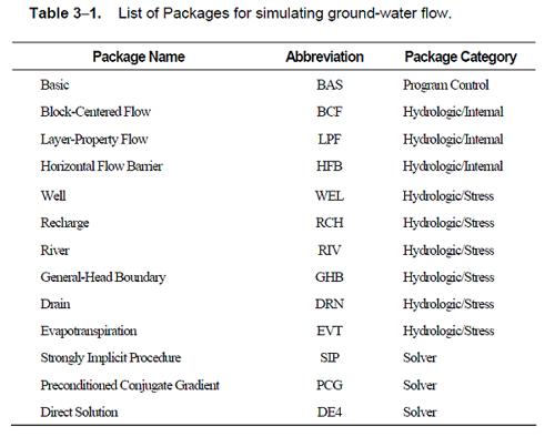 Tabla 1. Lista de paquetes y abreviaturas.