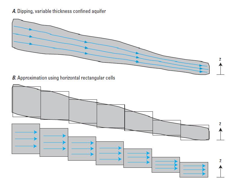 Fig. 02. Diferencias de las representaciones de flujo.