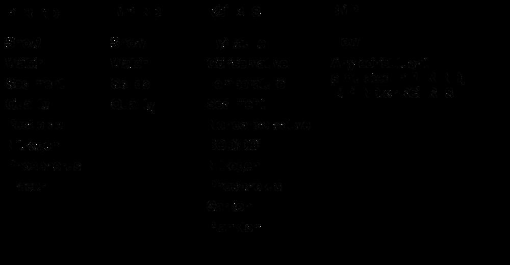 FIGURA N°2 . Cuadro resumen de los módulos de aplicación del HSPF