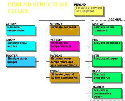 FIGURA N°3. Estructura del PERLND