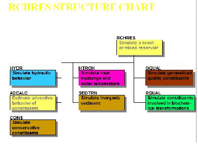 FIGURA N°5. Estructura de RCHRES