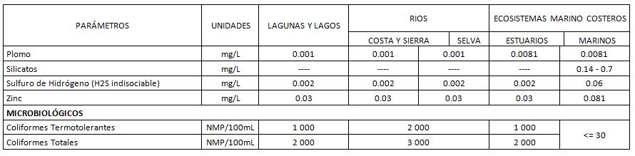 """NOTA: Aquellos parámetros que no tienen valor asignado se debe reportar cuando se dispone de análisis   Dureza: Medir """"dureza"""" del agua muestreada para contribuir en la interpretación de los datos ( método/técnica recomendado: APHA-AWWA-WPCF-2340C)   Nitrógeno total: Equivalente a la suma del nitrógeno Kjeldahi total (Nitrógeno orgánico y amoniacal), nitrógeno en forma de nitrato y nitrógeno en forma de nitrito (NO)   Amonio: Como NH3 no ionizado   NMP/ 100mL Número más probable en 100 mL   Ausente: No deben estar presentes a concentraciones que sean detectables por olor, que afecten a los organismos acuáticos comestibles, que pueden formar depósitos de sedimentos en las orillas o en el fondo, que puedan ser detectados como películas visibles en la superficie o que sean nocivos a los organismos acuático presentes."""