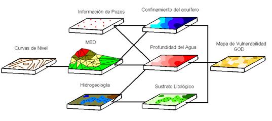 Fuente: Análisis de vulnerabilidad a la contaminación de una sección de los acuíferos del Valle central de costa Rica por Jonathan Agüero Valverde Rosendo Pujol Mesalle.