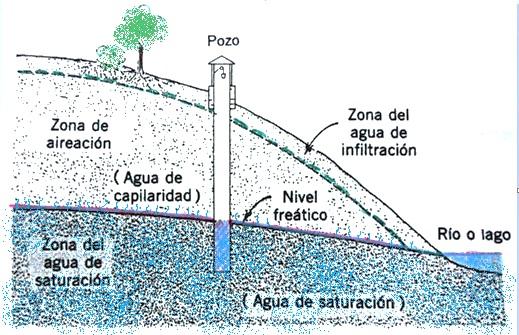 Figura N° 1. Zonas donde se encuentra el agua subsuperficial (Dibujo procedente de A. N. Strahler, Geografía Física, 3ra Edición, 1983).