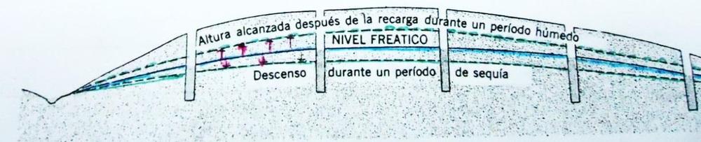 Figura N° 2. El nivel freático varía en los períodos húmedo y seco. (Dibujo procedente de A. N. Strahler, Geografía Física, 3ra Edición, 1983).