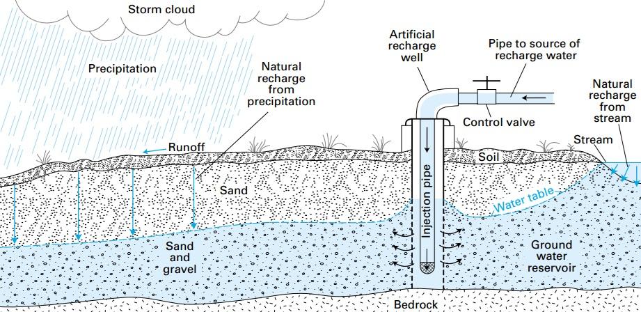 Figura N° 5. Recarga artificial y natural de un acuífero. (Dibujo procedente de U.S. Geological Survay).