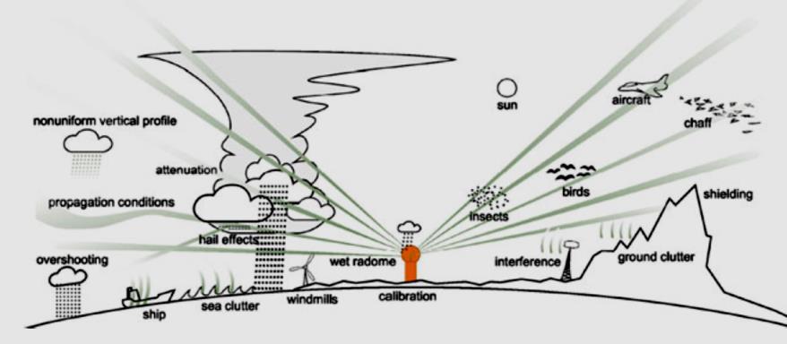 Figura N° 1. Arriba: Red de radares de Reino Unido, con datos de Reino Unido e Irlanda. Los distintos colores representan distintas tasas de precipitación expresadas en mm/h. Fuente: World Hidrological Cycle Observing System. Abajo: Fenómenos que afectan la calidad de la toma de datos del radar. Fuente: K. Sene.