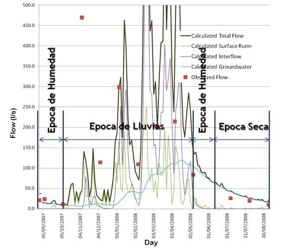 Figura de caudales en la época húmeda y época seca con la curva de recesión luego del de las lluvias.