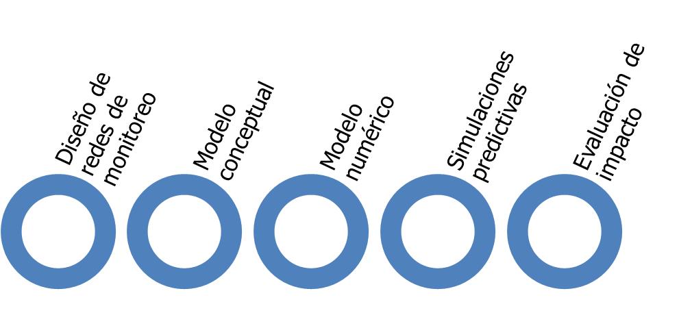 Pasos de la evaluación hidrogeológica para un EIA donde los organismos reguladores pueden supervisar.