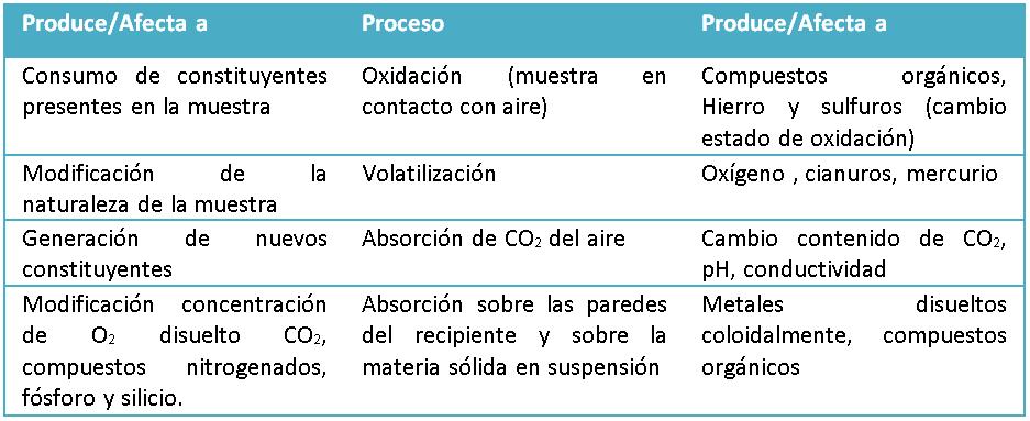 Tabla N° 1. Procesos biológicos que afectan a la representatividad de la muestra de agua.