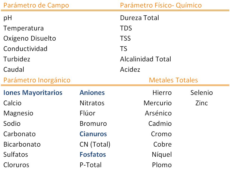 Tabla N° 2. Parámetros de campo fisico-químicos, inorgánicos y metales propuestos.