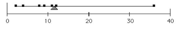 La media (triángulo) como punto de equilibrio de un conjunto de datos.