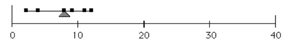 Variación de la media hacia abajo luego de retirar un valor atípico (outlier). Figura 1. Dependencia de la media por valores extremos (Hesel, 2002).