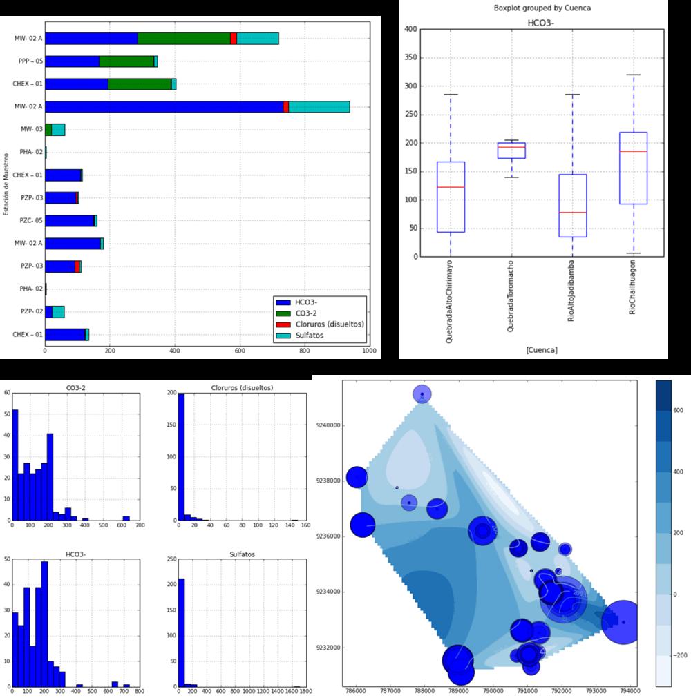 Ejemplos de aplicación de Python para el análisis hidrogeoquímico en cuencas andinas