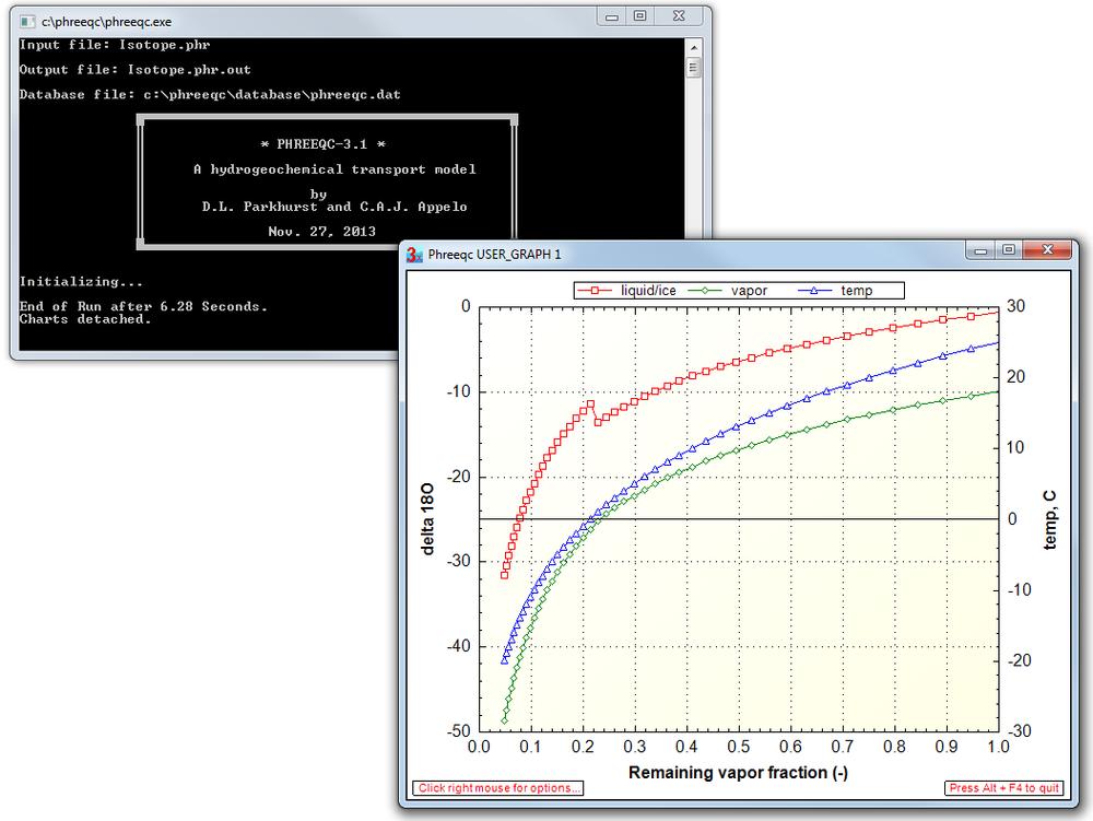 Gráfico de salida del ejercicio de fraccionamiento isotópico del O18.