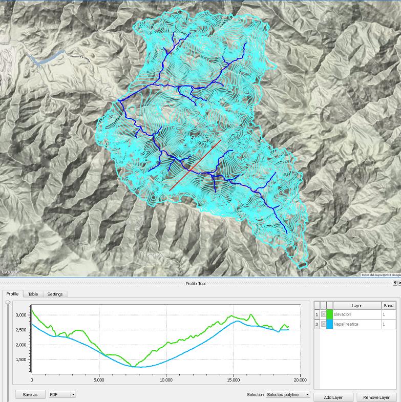 El sistema de agua subterránea en cuencas andinas es espacialmente distribuido