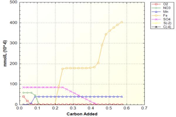 Este gráfico muestra el cambio de predominancia de los diversos agentesoxidantes en una solución de agua a la que se le adiciona masa de carbono inorgánico progresivamente. En la gráfica puede notarse el consumo de agentes oxidantes como el oxígeno, el nitrato y el sulfato a medida que aumenta el contenido de carbono. Esta situación se debe a la formación de especies de estas sustancias, cuyas masas pueden ser evaluadas en el archivo de salida del modelo; asimismo el fenómeno conduce a la predominancia del hierro y el manganeso como agentes oxidantes. El ejercicio fue ejecutado en PHREEQC V.3.1.2 y el código fuente para su ejecución corresponde al presentado en el ejemplo 9.6 del texto Geochemistry, Groundwater and Pollution de Appelo & Postma, 2005.