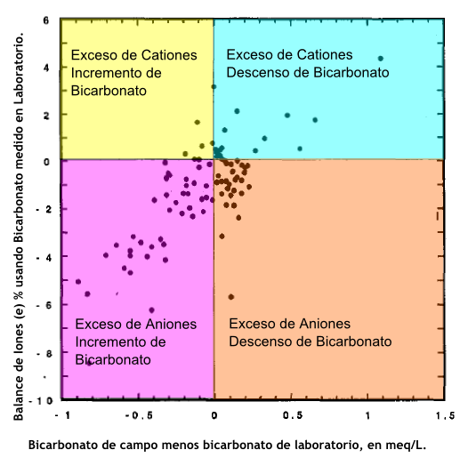 Figura N° 1. Gráfica mostrando el balance de iones en porcentaje (e) calculado usando bicarbonato de laboratorio vs. Cambio en bicarbonato desde campo a laboratorio.