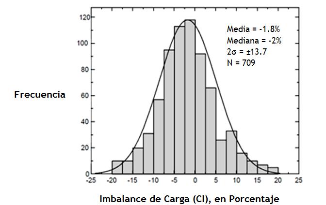 Figura N° 2. Frecuencia de distribución del Imbalance de Carga (CI) para muestras del Yellowstone National Park, teniendo un imbalance de carga < ± 20 %. Fuente: Nordstrom et al., 2008.