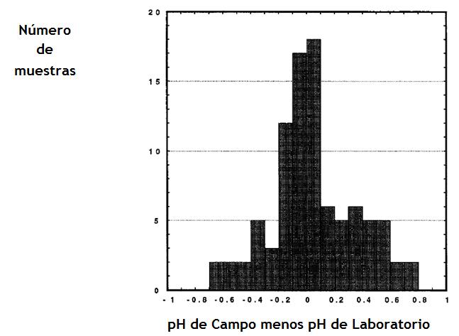Figura N° 3. Gráfica mostrando la frecuencia de distribución de diferencias entre pH de campo y pH de laboratorio.Fuente: Robert B. Shaver, 1993.