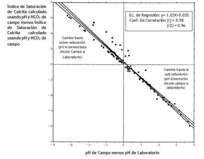 Figura N° 4. Gráfica mostrando el análisis de regresión del cambio en el índice de saturación de calcita desde campo al laboratorio vs. Cambio en pH desde campo al laboratorio.Fuente: Robert B. Shaver, 1993.