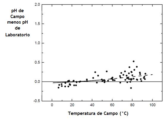 Figura N° 5. Diferencias entre pH de campo y laboratorio ploteado vs. temperatura de campo, excluyendo las muestras con pH > 4.5 y muestras con Fe, H2S, y/o S2O3 > 0.5 mg/L. La línea sólida sub-horizontal representa el ácido sulfúrico puro a un pH de 2 a 22 °C con una extrapolación lineal (línea discontinua).Fuente: Nordstrom et al., 2008.