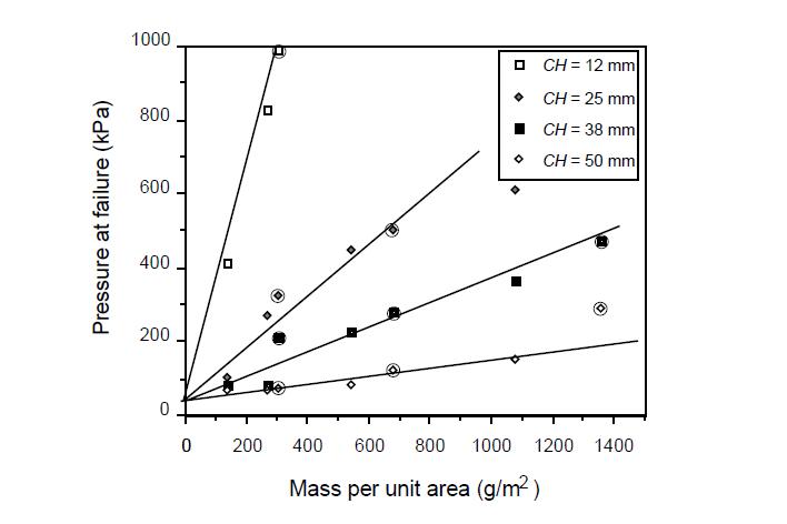 Gráfico N° 1. Presión de falla vs Masa por unidad de área para GTs no tejidos punzonados a diferentes alturas de los conos. Los datos incluyen tanto GT de fibras discontinuas de PP (cercado) y GT de filamentos continuos de PET (no cercados)