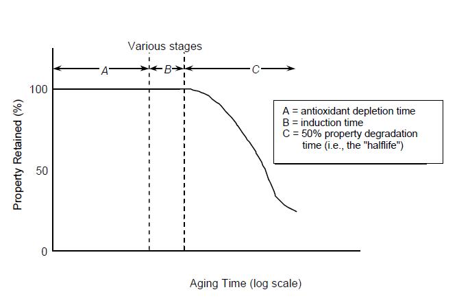 Gráfico N° 2.Las etapas de envejecimiento de una geomembrana de HDPE