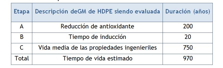 Tabla N° 1.Tiempo de vida estimado de geomembrana de HDPE siendo evaluada