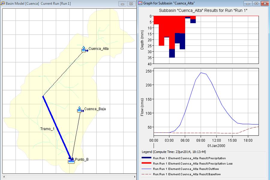 Modelamiento con HEC-HMS para la cuenca del reservorio Angascancha.
