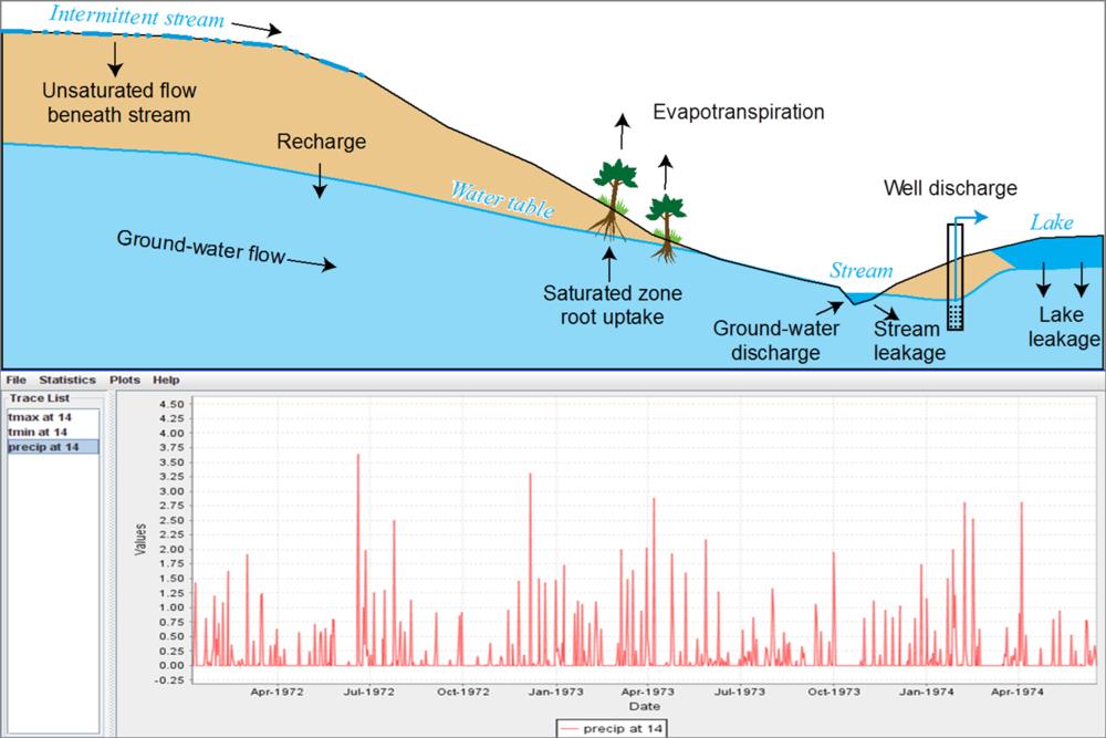 Procesos físicos y resultados del modelamiento hidrológico distribuido con PRMS.
