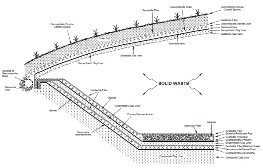Figura N° 1. Sistema de contención de residuos sólidos idealizado (con énfasis en utilización de material geosintético) para un relleno de residuos sólidos.  Fuente: USEPA, 2002.