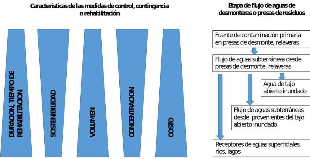 Figura 1. El costo, el volumen de agua a tratar y el tiempo de rehabilitación incrementan en la medida que se posterga el cierre. La concentración de posibles contaminantes se diluye pero la sostenibilidad del uso del agua disminuye. (Modificado de Geller, W. et al, 2013)