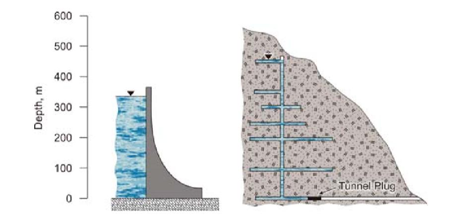 Figura 2. Una mina puede tener mayor presión hidrostática que una presa de agua. Es necesario realizar un diseño de tapón que permita asegurar el sellado de accesos subterráneos. (Wolkersdorfer, Ch., 2008)