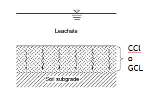 Figura 4. Esquema representativo del concepto de minimización de flujo según revestimiento.