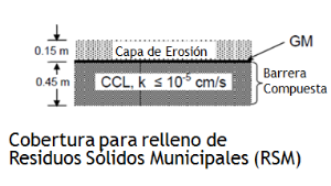 Figura 3. Ejemplos de sistemas de cobertura final para Rellenos Sanitarios