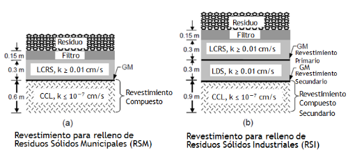 Figura 2. Ejemplo de Sistemas de Revestimiento para Rellenos Sanitarios