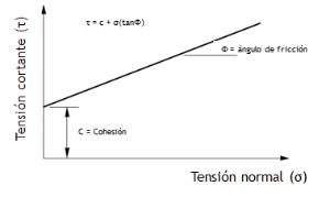comportamiento resistencial del cono.png